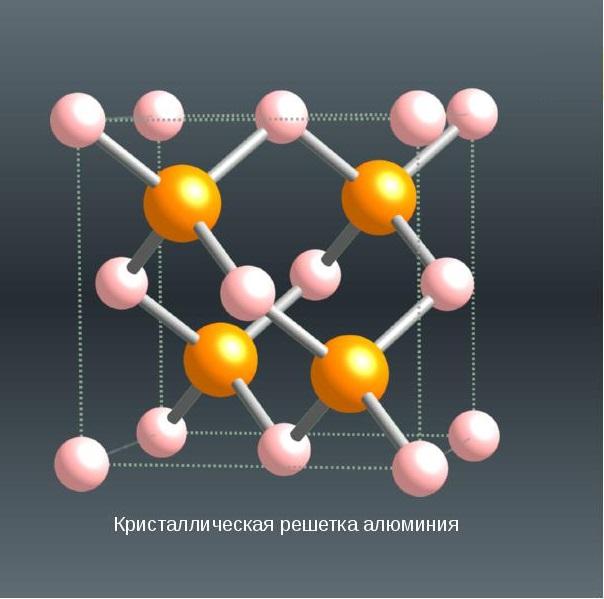 Кристаллическая структура алюминия