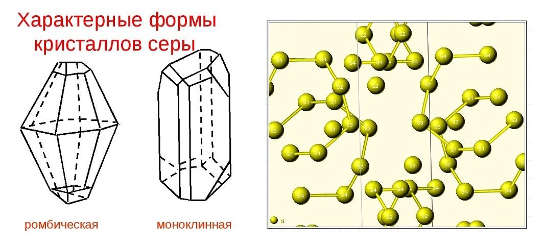 Кристаллическая структура и две сингонии серы